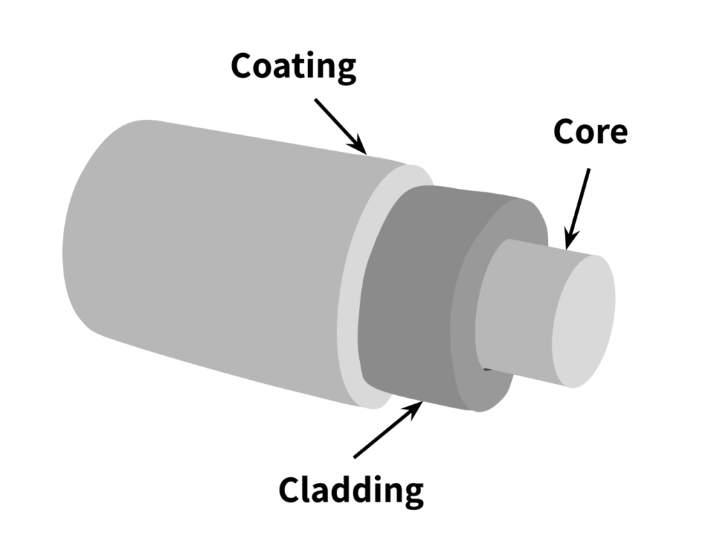 shows cross section of a fiber optic cable